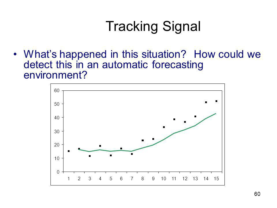 Tracking Signal What's happened in this situation How could we detect this in an automatic forecasting environment