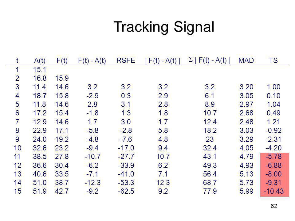 Tracking Signal t A(t) F(t) F(t) - A(t) RSFE | F(t) - A(t) | S MAD TS