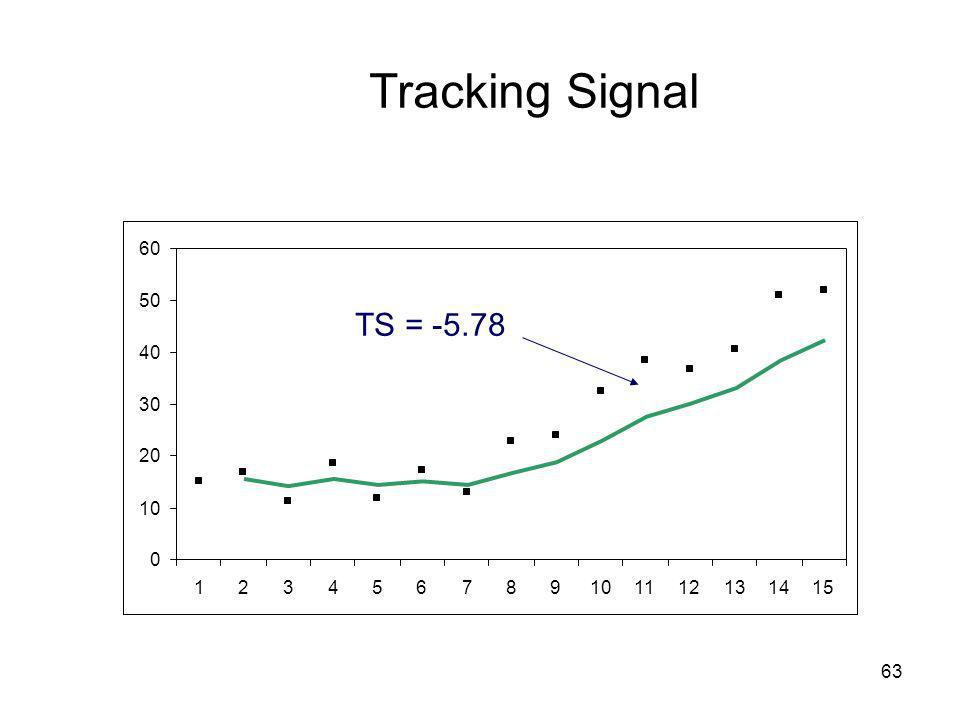 Tracking Signal 10 20 30 40 50 60 1 2 3 4 5 6 7 8 9 11 12 13 14 15 TS = -5.78