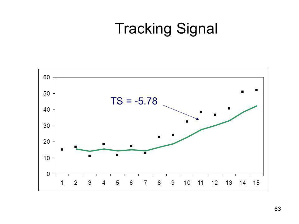 Tracking Signal 10 20 30 40 50 60 1 2 3 4 5 6 7 8 9 11 12 13 14 15 TS = -5.78