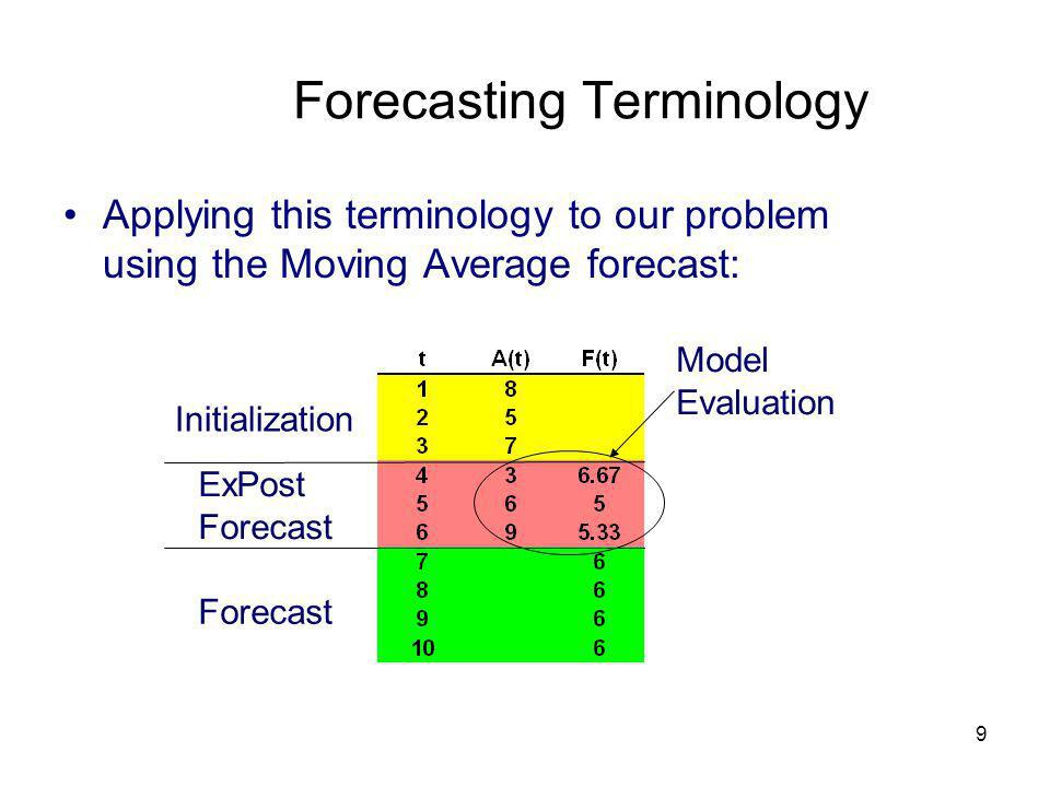 what are some of the problems and drawbacks of the moving average forecasting model Forecasting theory an inventory model requires estimates of for the four forecasting methods used in the forecasting add-in: moving average.