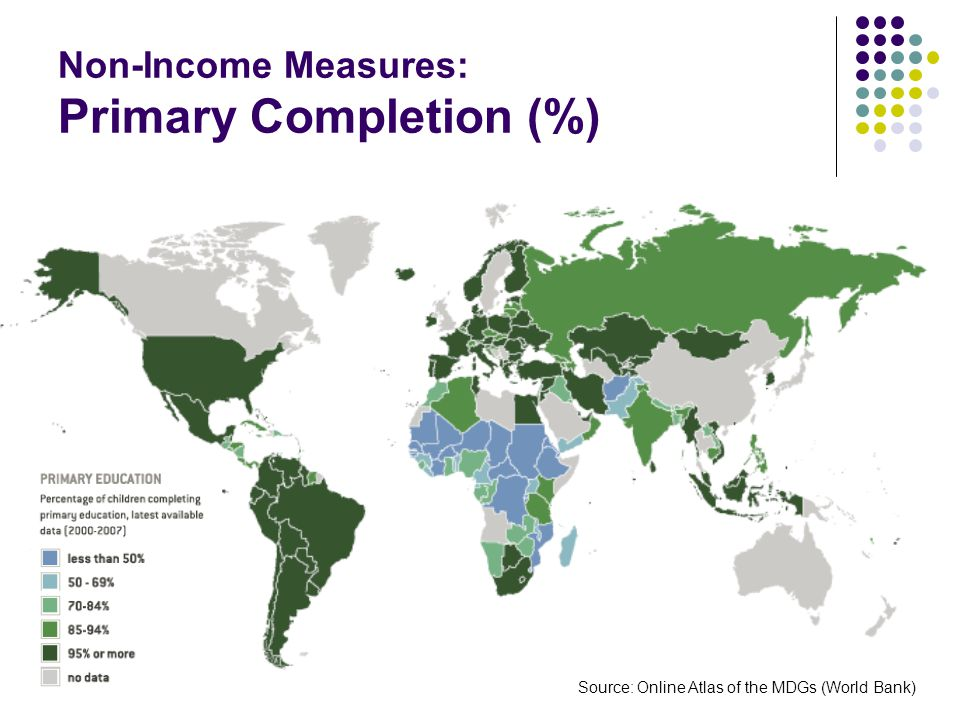 Non-Income Measures: Primary Completion (%)