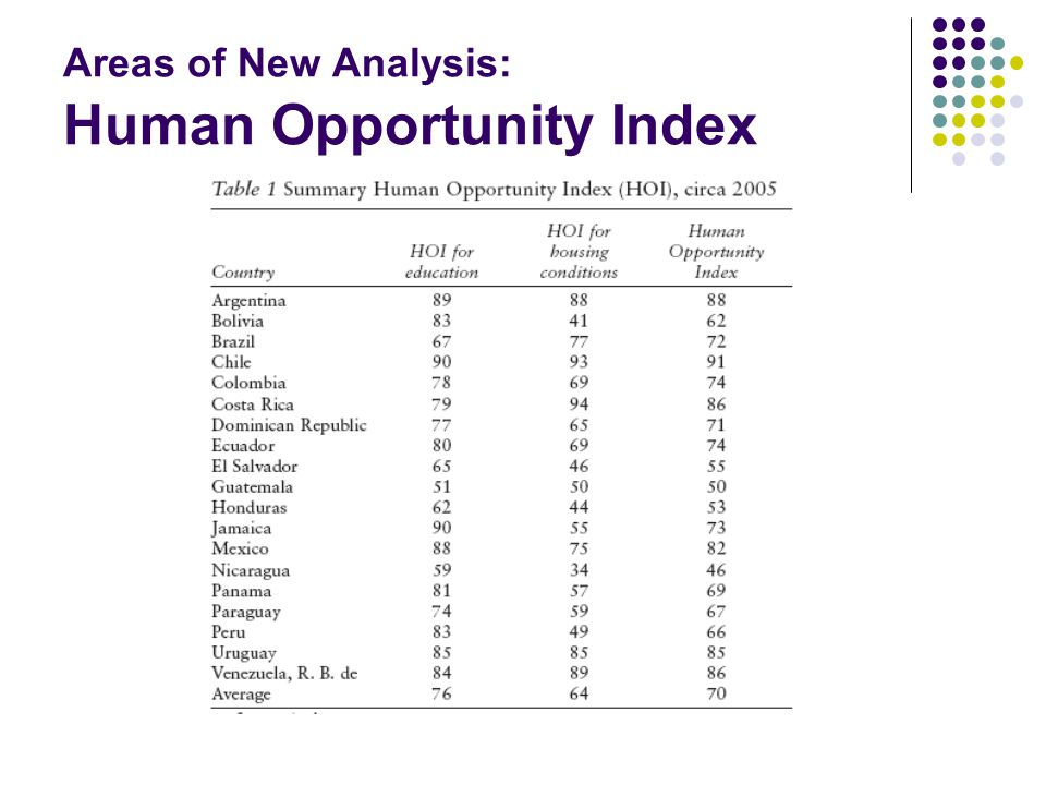 Areas of New Analysis: Human Opportunity Index