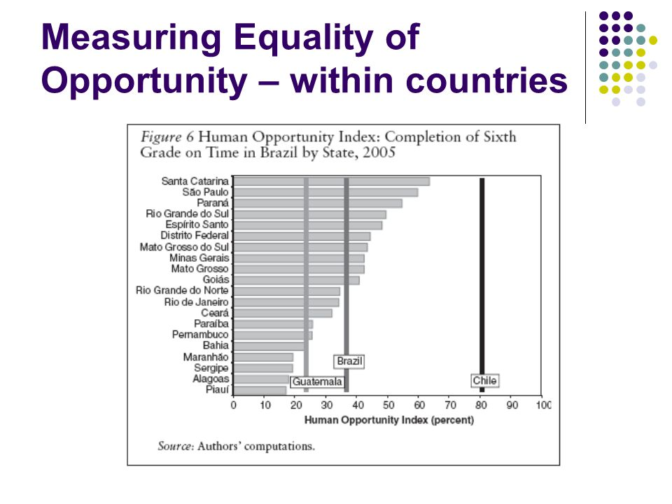 Measuring Equality of Opportunity – within countries