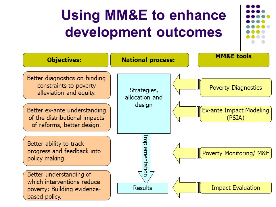 Using MM&E to enhance development outcomes