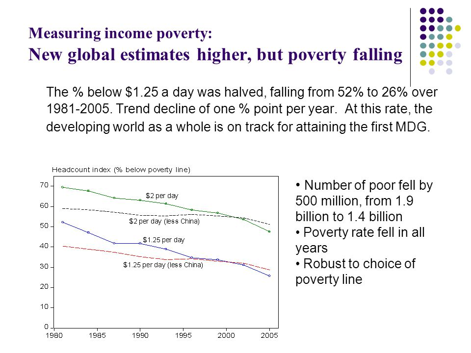 Measuring income poverty: New global estimates higher, but poverty falling