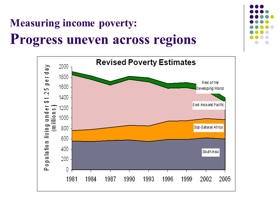 Measuring income poverty: Progress uneven across regions