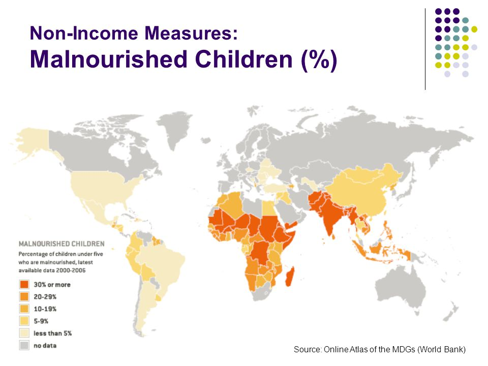 Non-Income Measures: Malnourished Children (%)