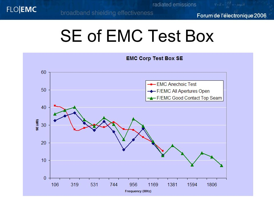 SE of EMC Test Box