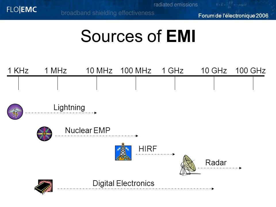 Sources of EMI 1 KHz 1 MHz 10 MHz 100 MHz 1 GHz 10 GHz 100 GHz