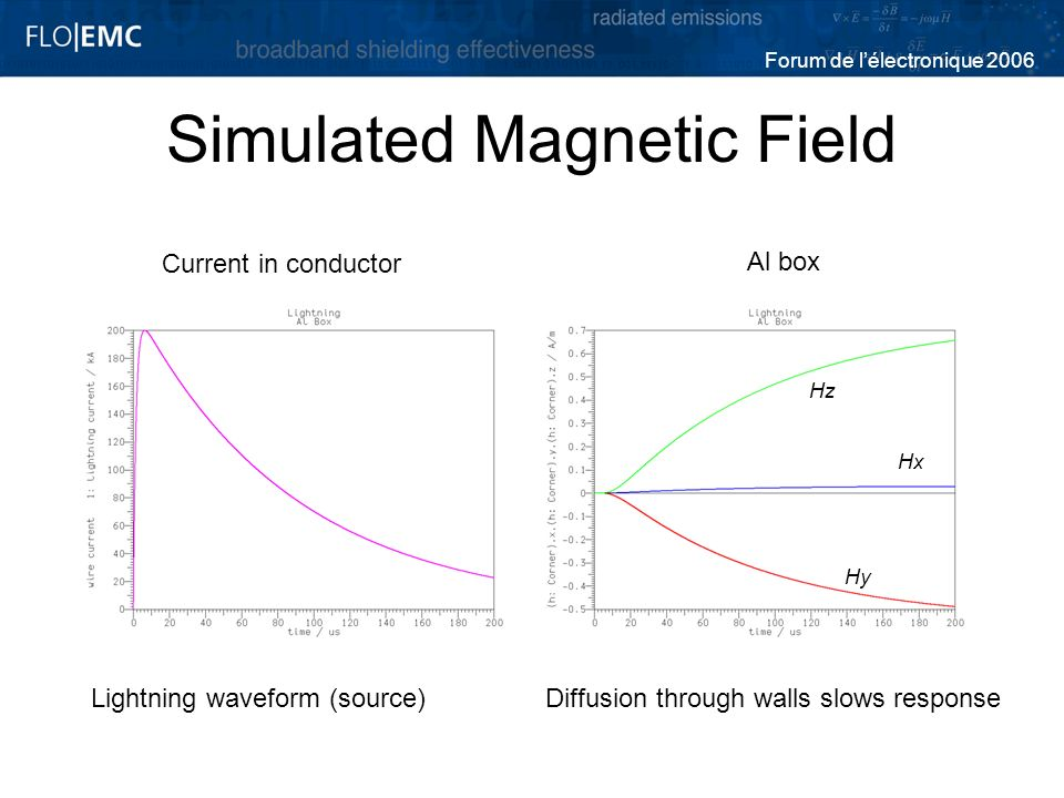 Simulated Magnetic Field