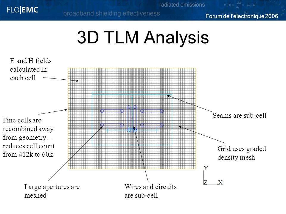3D TLM Analysis E and H fields calculated in each cell