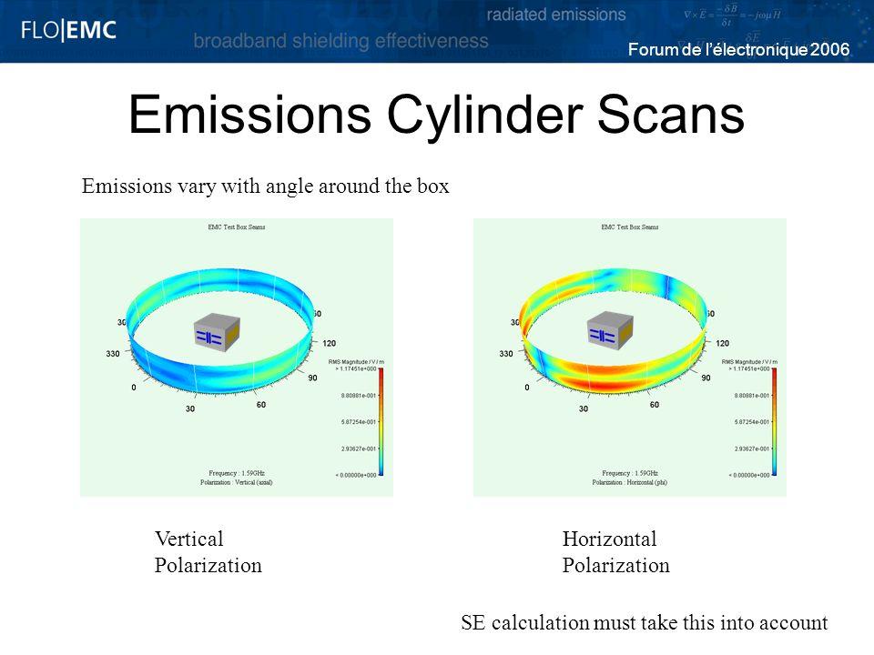 Emissions Cylinder Scans