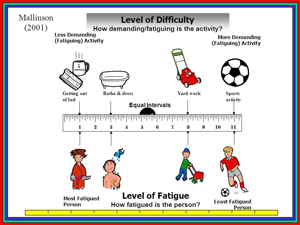 How demanding/fatiguing is the activity How fatigued is the person