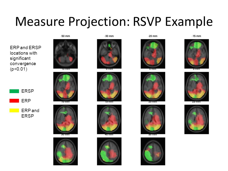 Measure Projection: RSVP Example