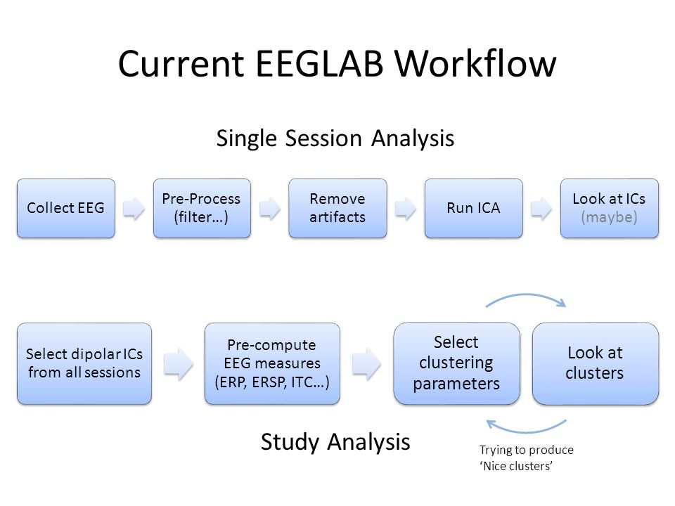Current EEGLAB Workflow