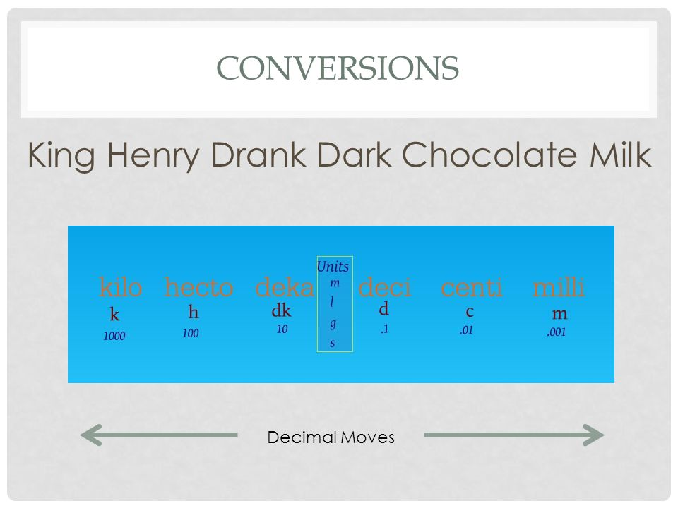 King Henry Drank Dark Chocolate Milk