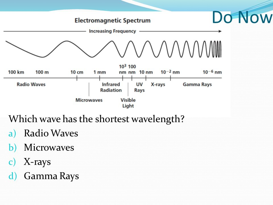 Do Now Which wave has the shortest wavelength Radio Waves Microwaves