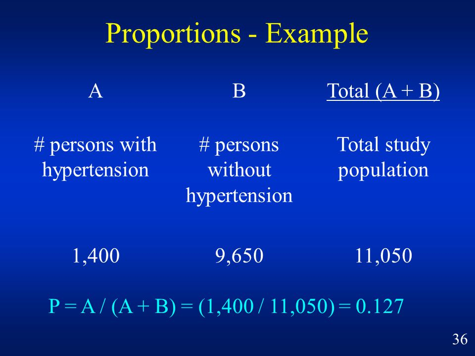 Proportions - Example A B Total (A + B) # persons with hypertension