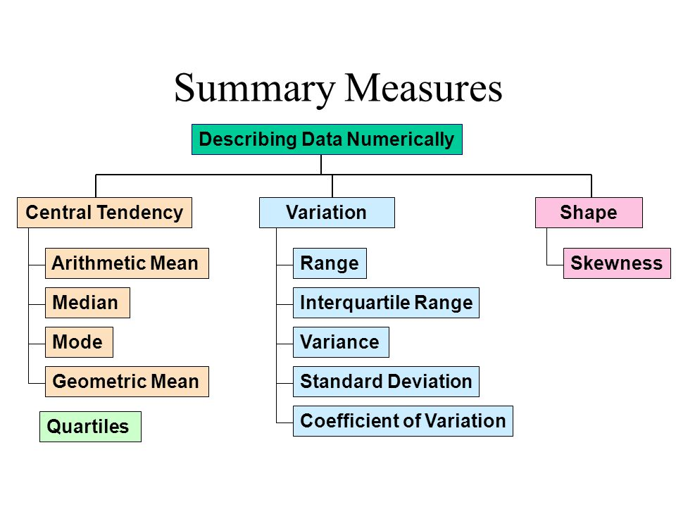 Summary Measures Describing Data Numerically Central Tendency