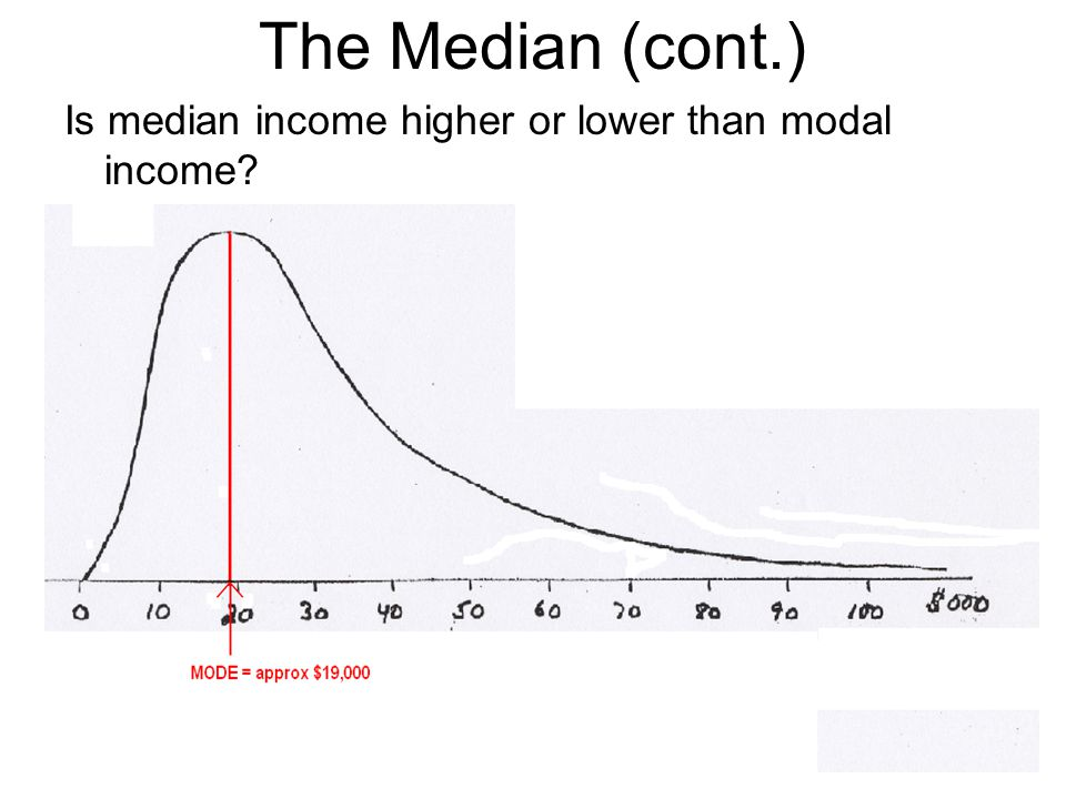 The Median (cont.) Is median income higher or lower than modal income