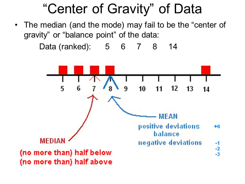 Center of Gravity of Data