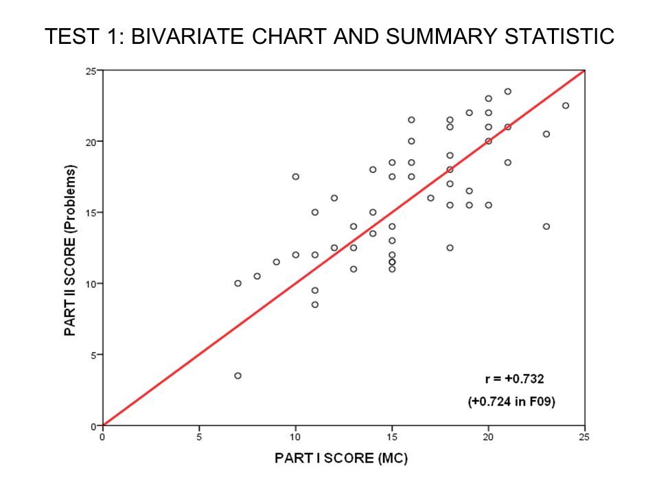 TEST 1: BIVARIATE CHART AND SUMMARY STATISTIC