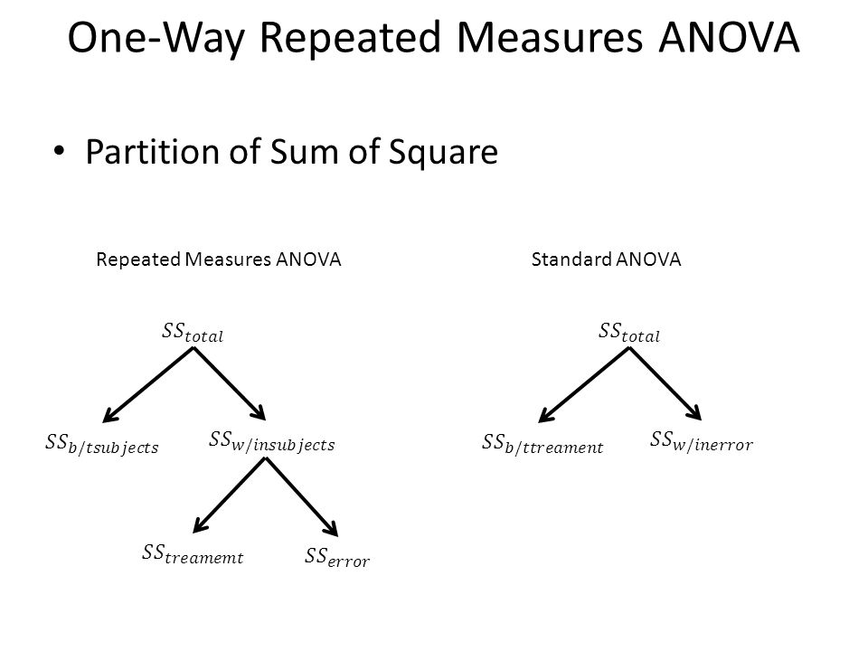 One-Way Repeated Measures ANOVA