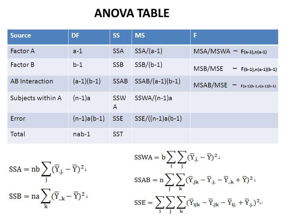 ANOVA TABLE Source DF SS MS F Factor A a-1 SSA SSA/(a-1)