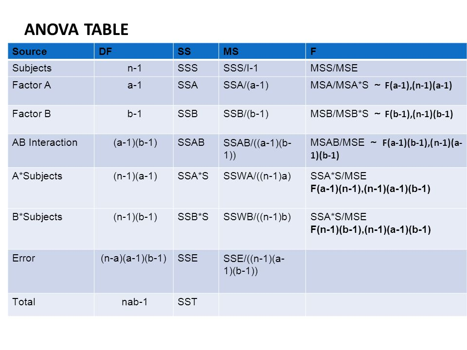 ANOVA TABLE Source DF SS MS F Subjects n-1 SSS SSS/I-1 MSS/MSE