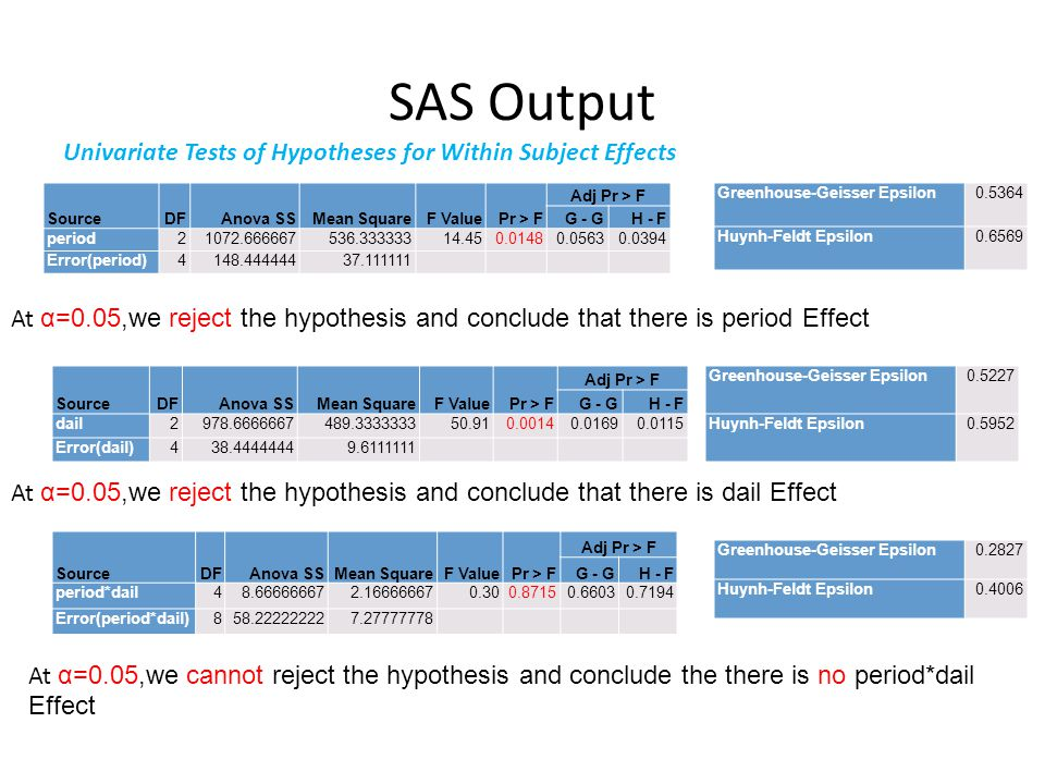 SAS Output Univariate Tests of Hypotheses for Within Subject Effects