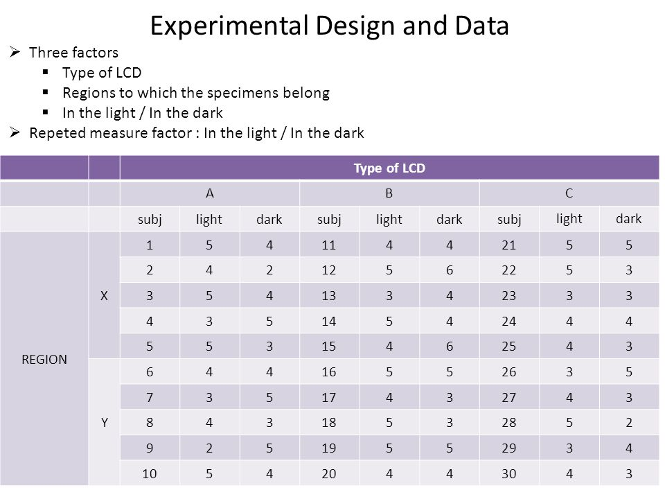 Experimental Design and Data