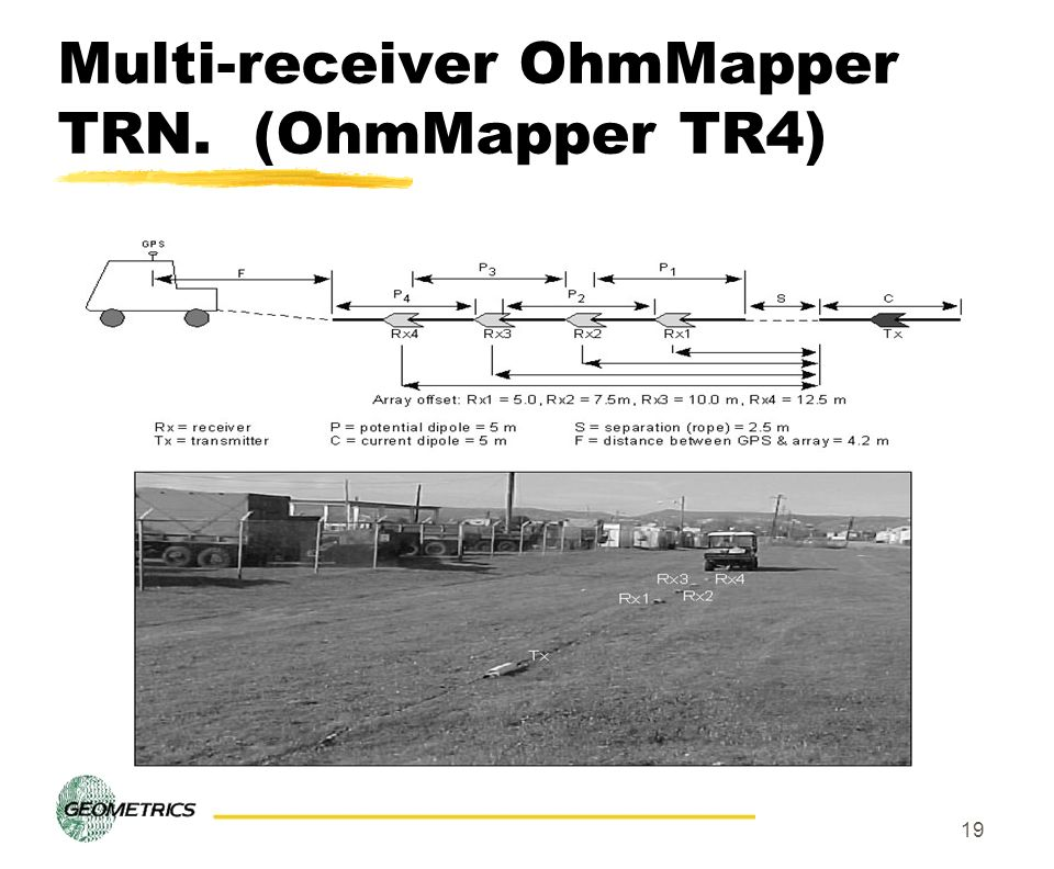 Multi-receiver OhmMapper TRN. (OhmMapper TR4)