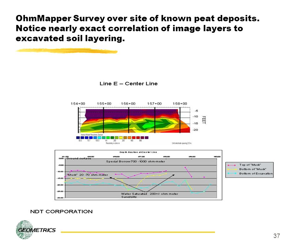 OhmMapper Survey over site of known peat deposits
