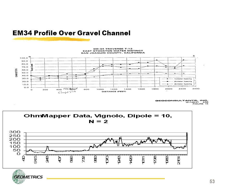EM34 Profile Over Gravel Channel