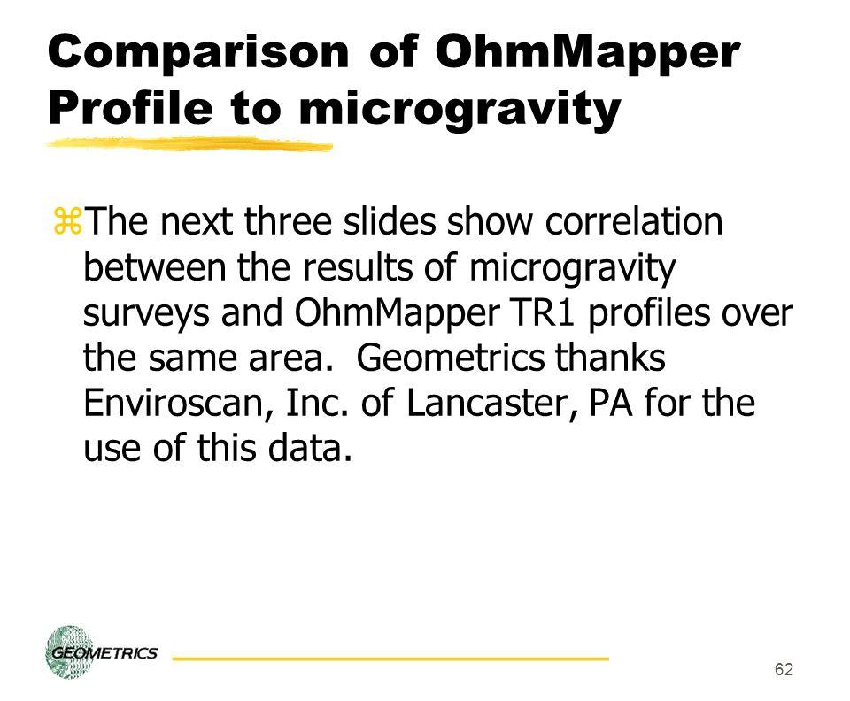 Comparison of OhmMapper Profile to microgravity