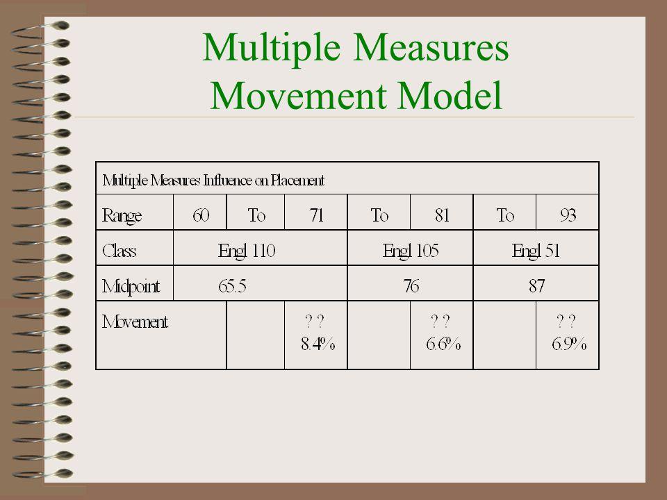 Multiple Measures Movement Model