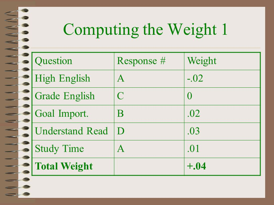 Computing the Weight 1 Question Response # Weight High English A -.02
