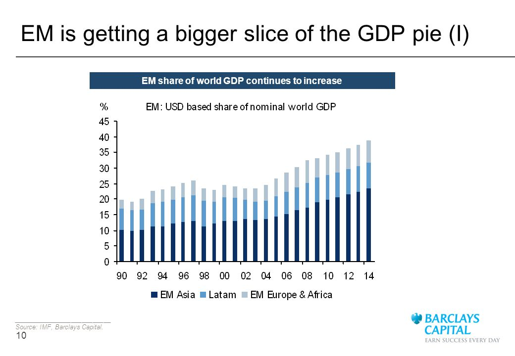 EM is getting a bigger slice of the GDP pie (I)