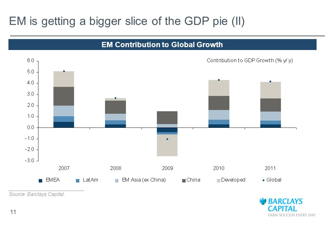 EM is getting a bigger slice of the GDP pie (II)