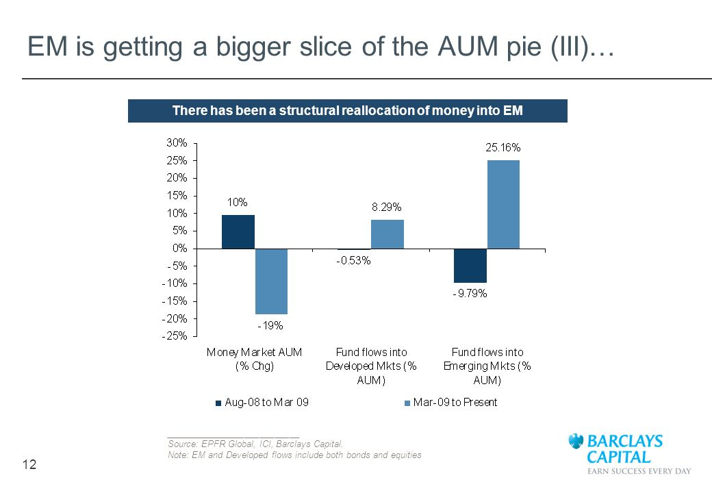 EM is getting a bigger slice of the AUM pie (III)…