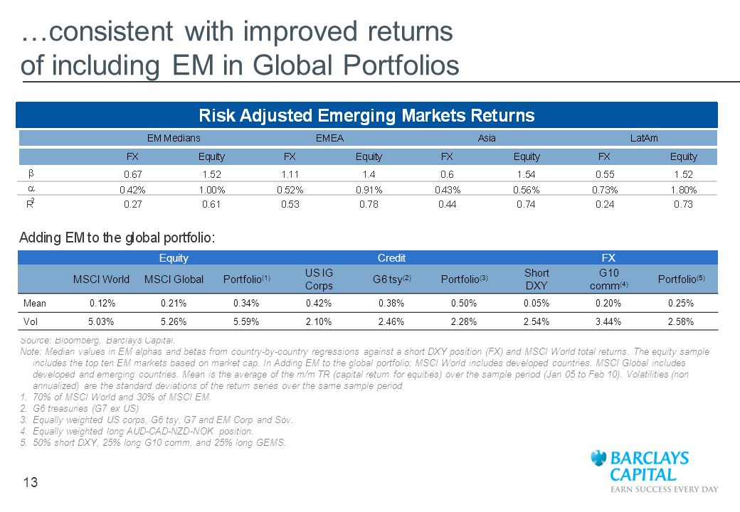 …consistent with improved returns of including EM in Global Portfolios