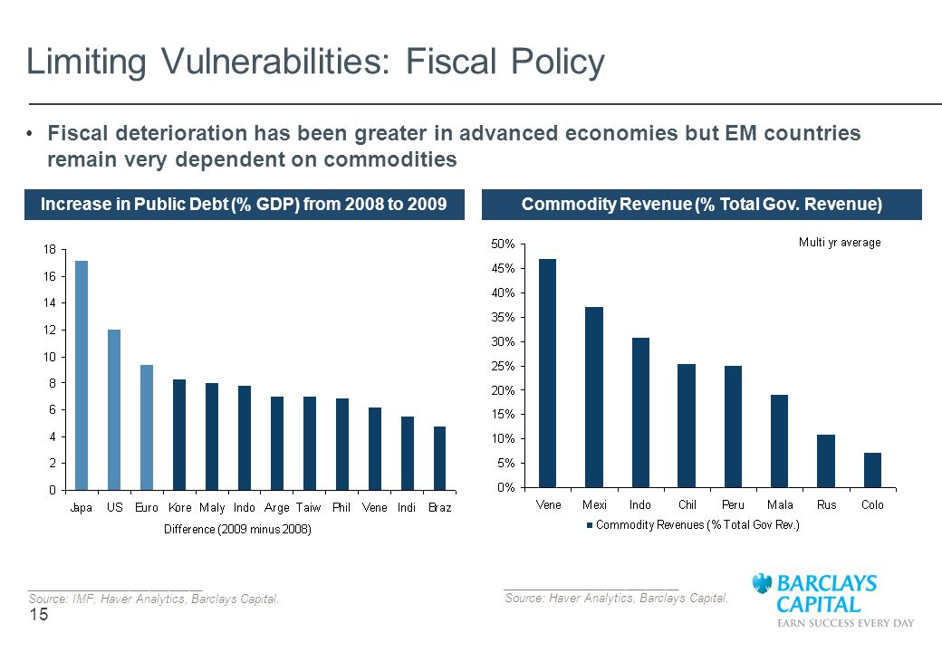 Limiting Vulnerabilities: Fiscal Policy