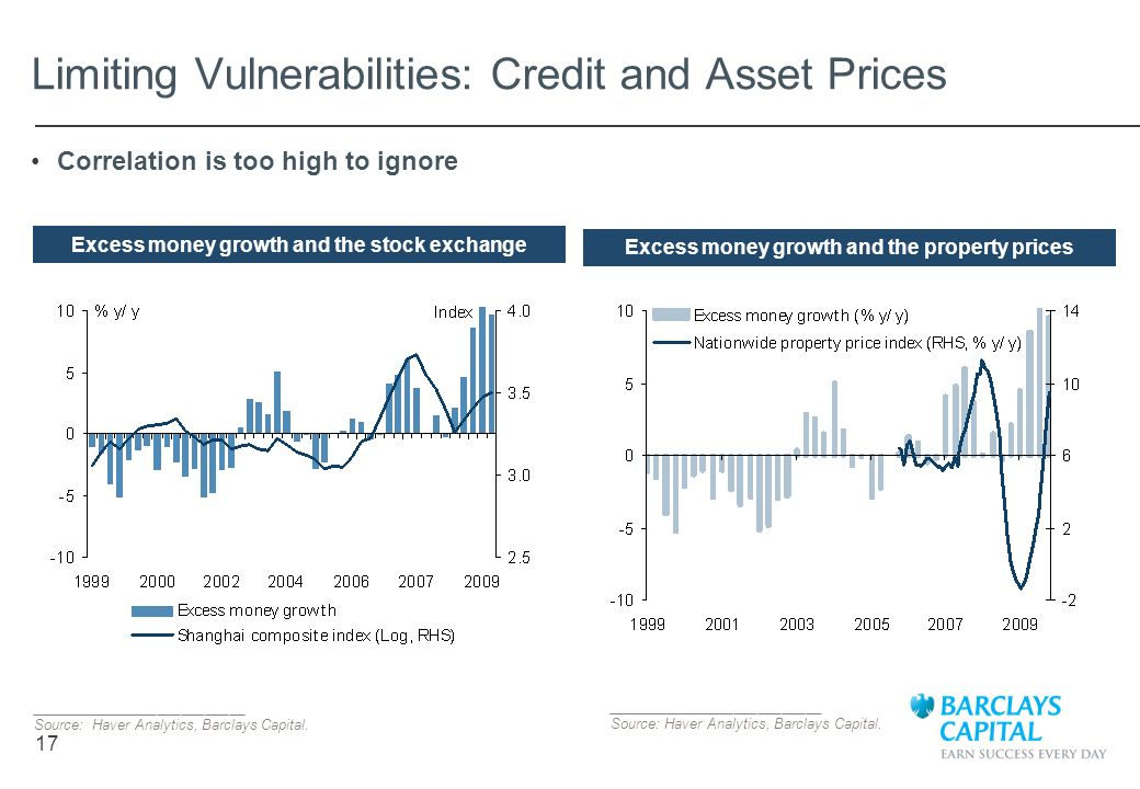 Limiting Vulnerabilities: Credit and Asset Prices