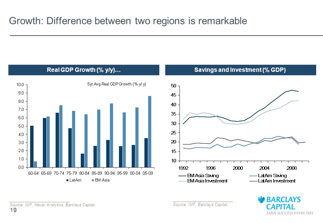 Growth: Difference between two regions is remarkable
