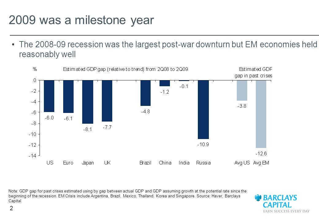 2009 was a milestone year The 2008-09 recession was the largest post-war downturn but EM economies held reasonably well.