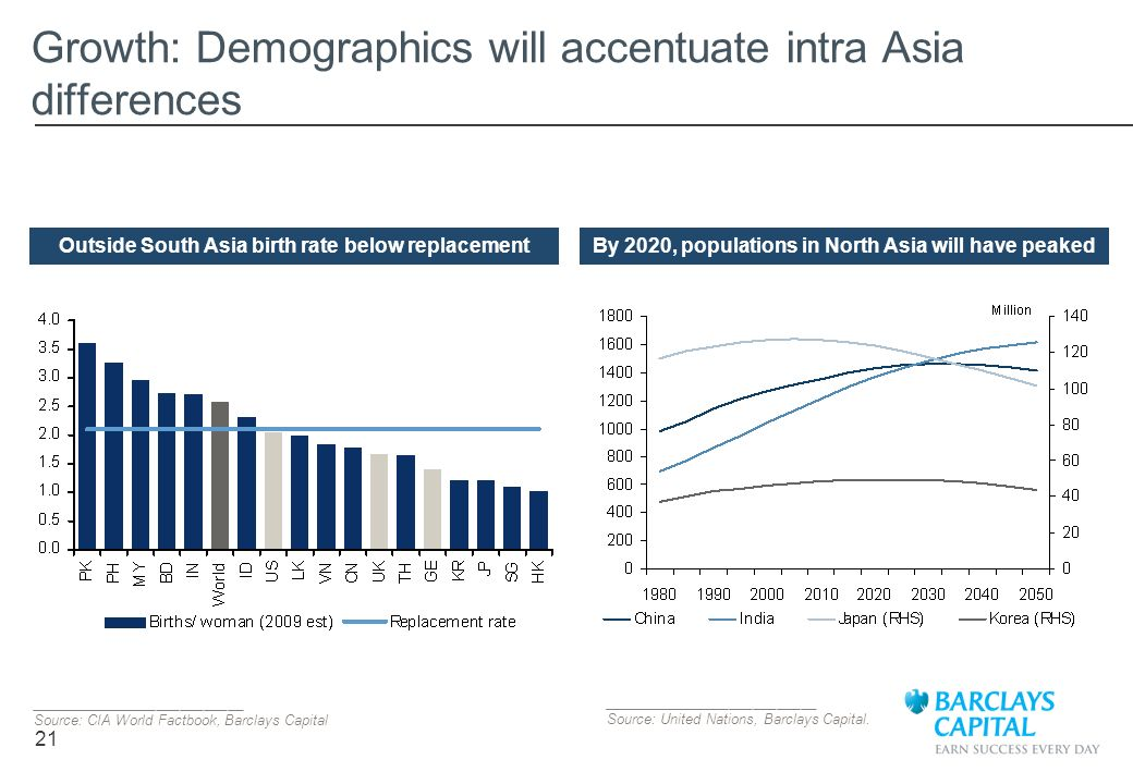 Growth: Demographics will accentuate intra Asia differences