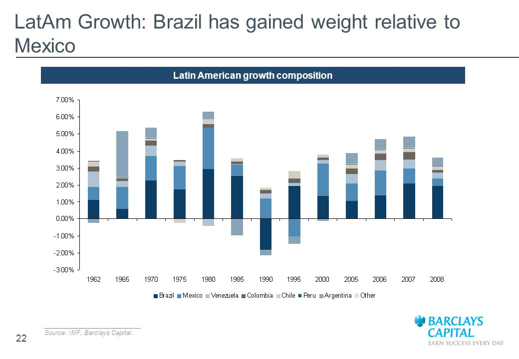 LatAm Growth: Brazil has gained weight relative to Mexico