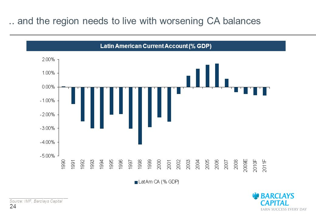 .. and the region needs to live with worsening CA balances