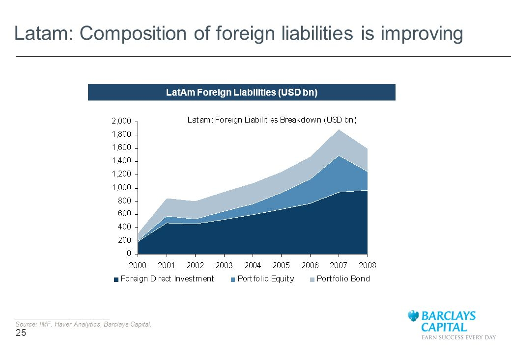 Latam: Composition of foreign liabilities is improving
